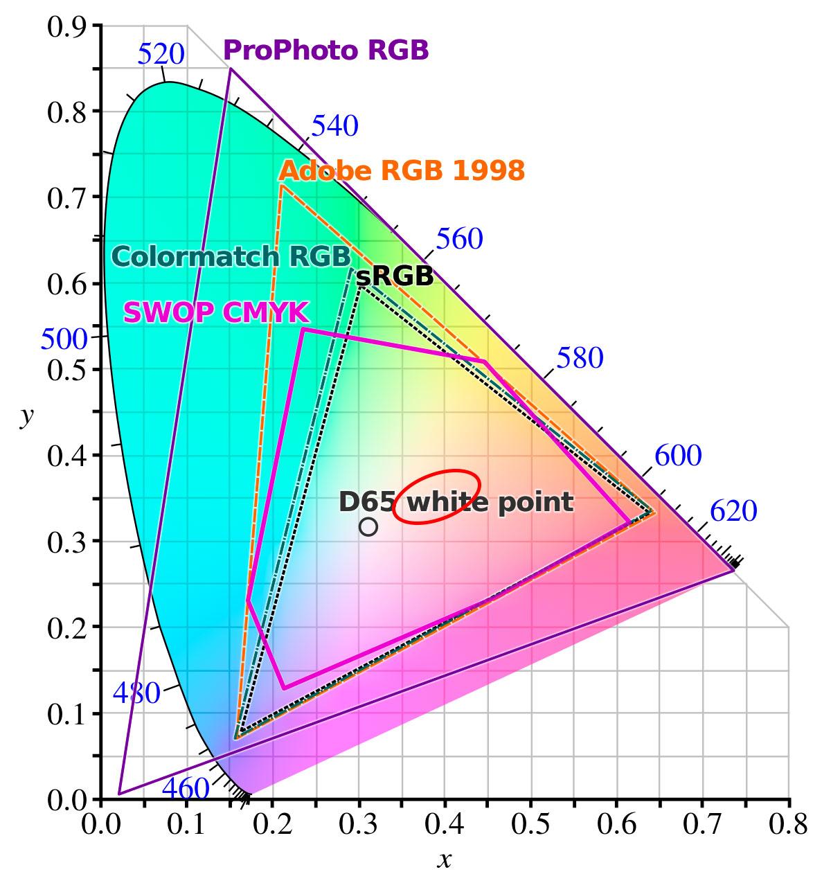 sRGB AdobeRGB ProPhotoRGB - gamut