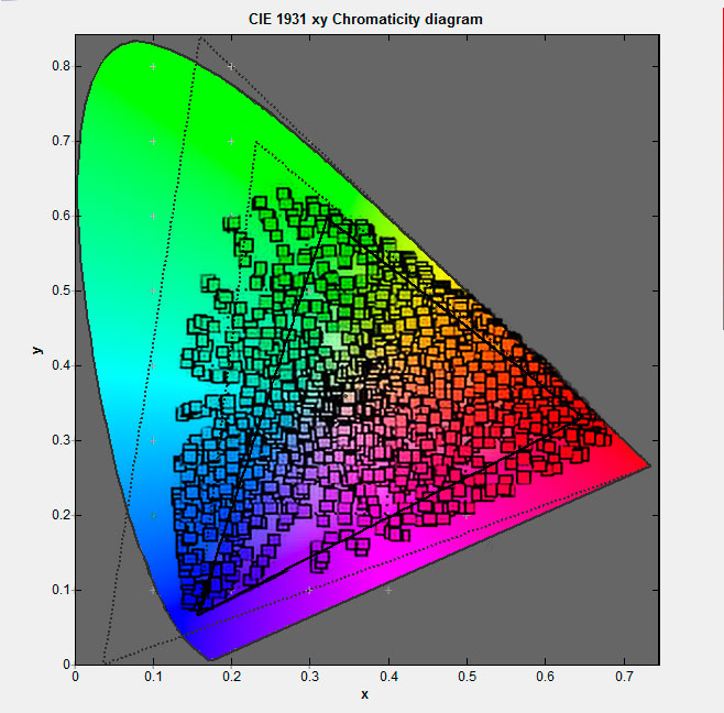 sRGB AdobeRGB ProphotoRGB - rzeczywiste kolory